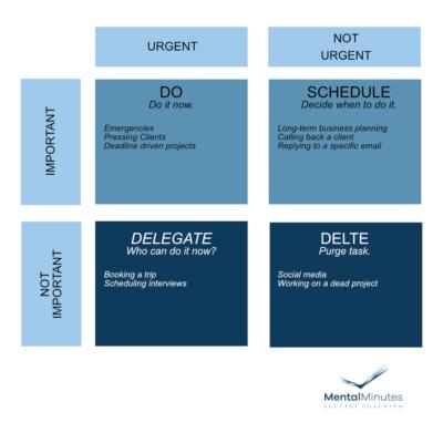 Eisenhower Method chart